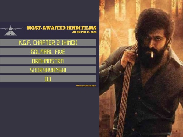 केजीएफ चैप्टर 2 ने रिलीज से पहले बनाया रिकॉर्ड- फरवरी 2020 की सबसे मोस्ट अवेटिड फिल्म