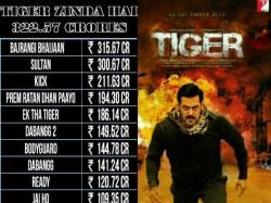 Tiger Zinda Hai Becomes Salman Khan S Highest Grosser Ever